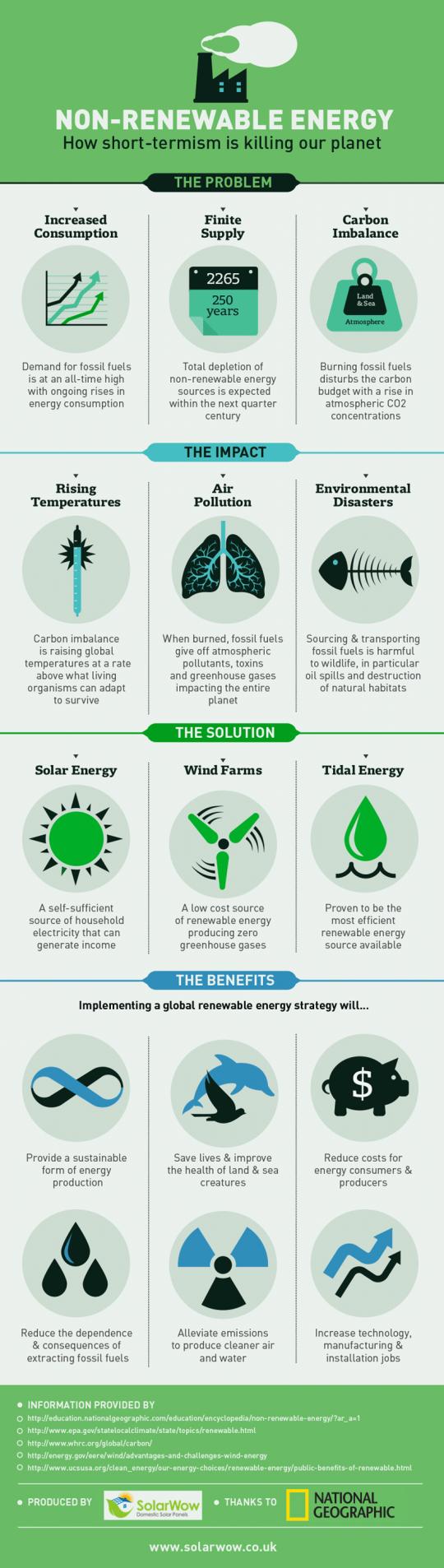 Non-Renewable Energy How Short-termism is Killing our Planet